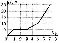 Задание по физике для 10 класса - Кинематика